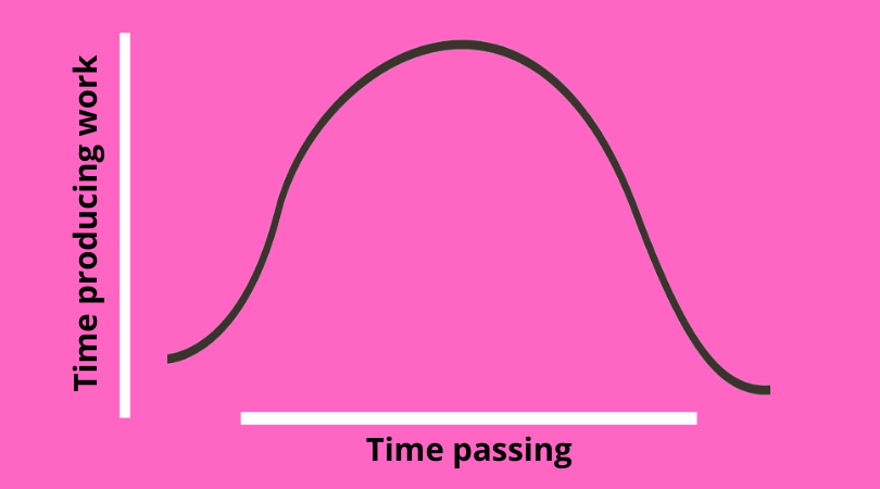 bell curve on the long game